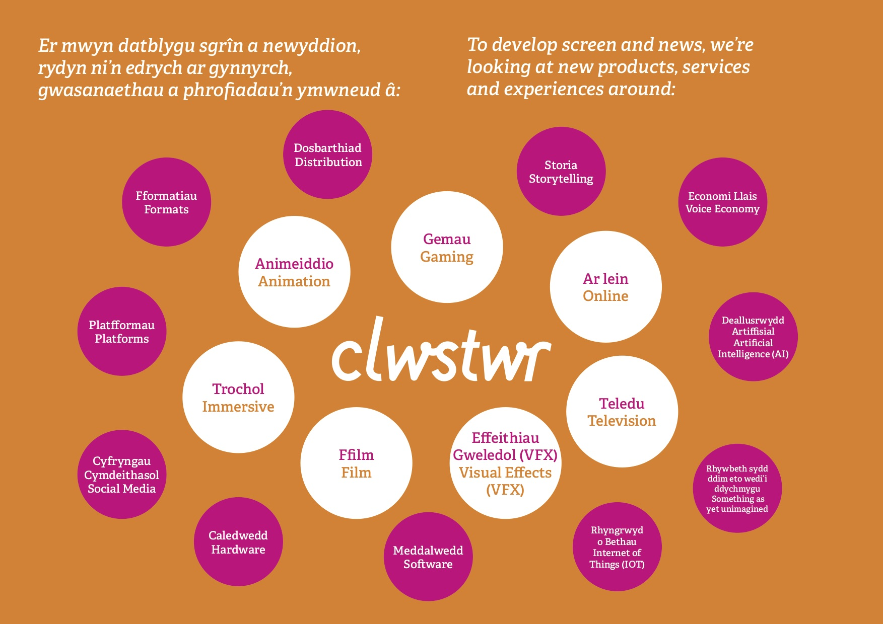 Clwstwr - where ideas thrive through