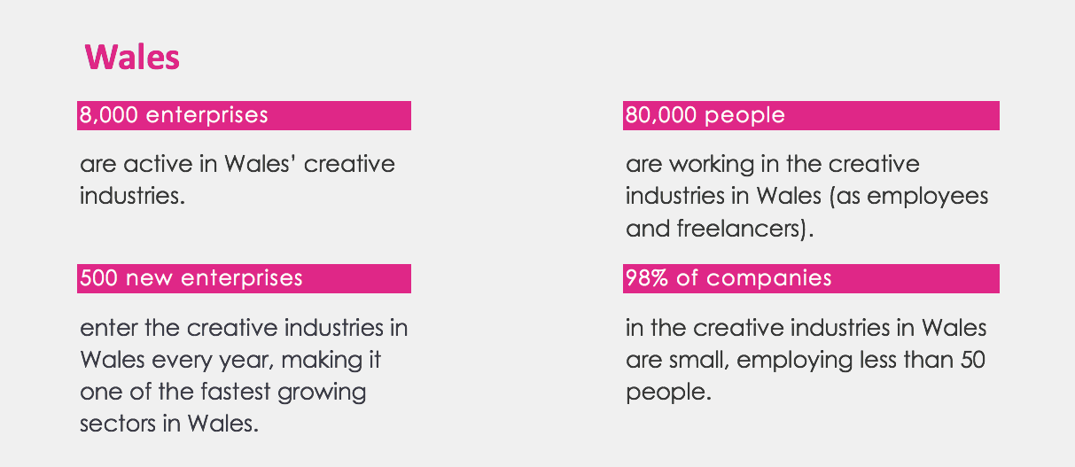 Creative industry sizes in Wales